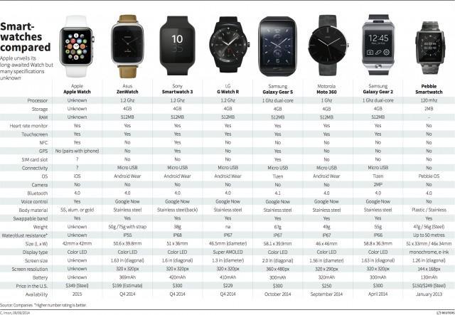 Сравнительная таблица умных часов с сайта blog.thomsonreuters.com